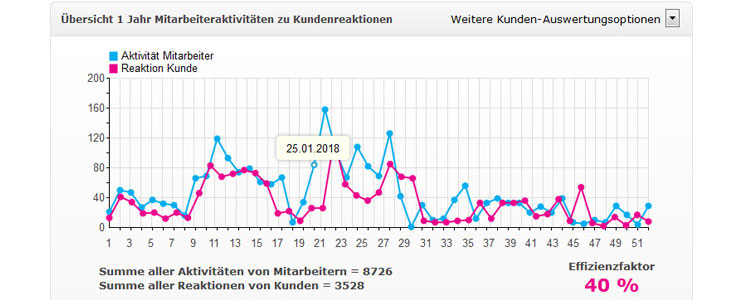 Ajedo - Realtime DatenanalyseRealtime Datenanalyse